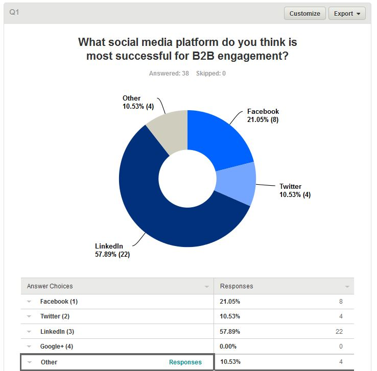 B2B Social Media Survey Results_3